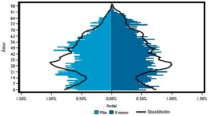 Population_Skarholmen